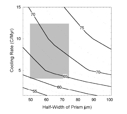 Thermo chronological dating of sediments